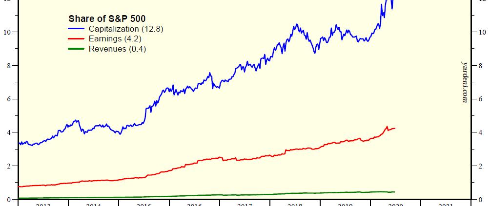 financial market chart