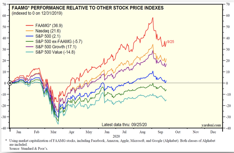FAAMG Performance relative to other stocks