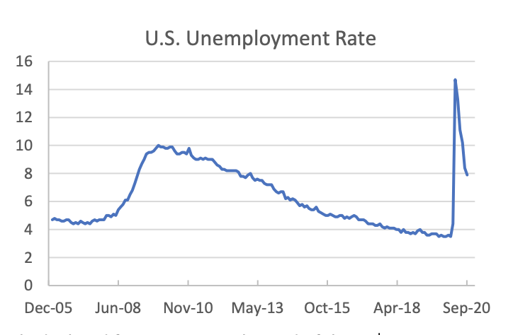 u.s. unemployment rate