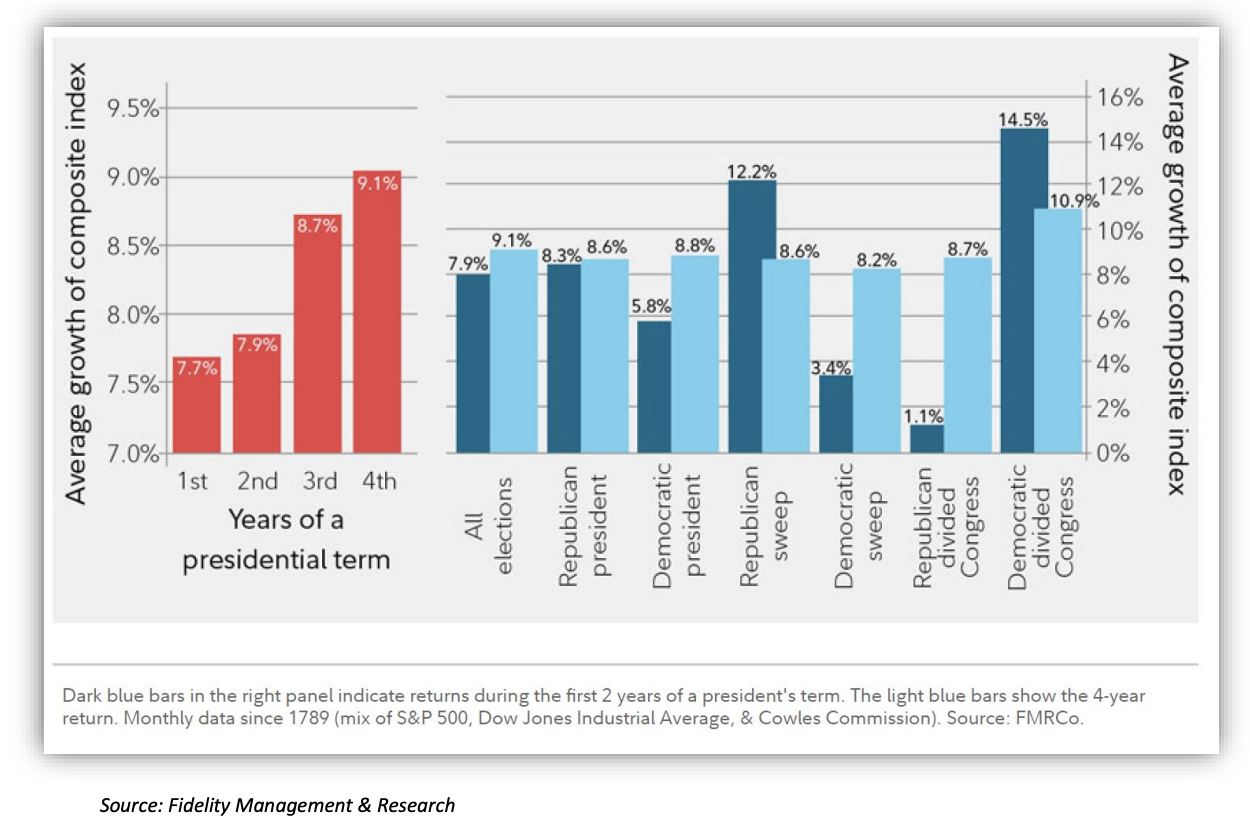 average growth of composite index