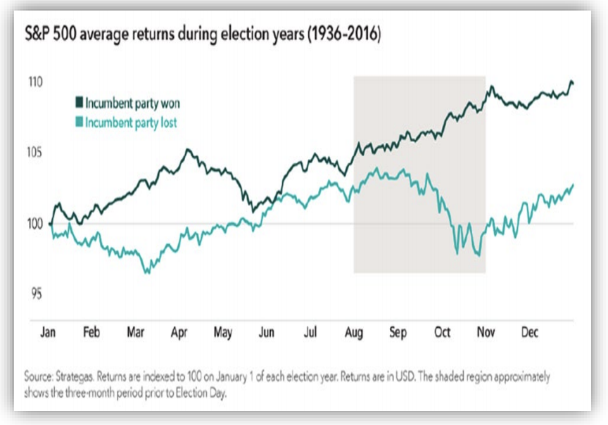 S&P 500 average returns during election years 1936- 2016