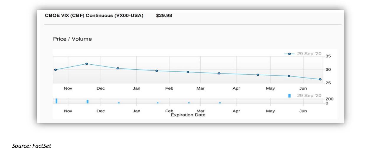 CBOE VIX Price/Volume