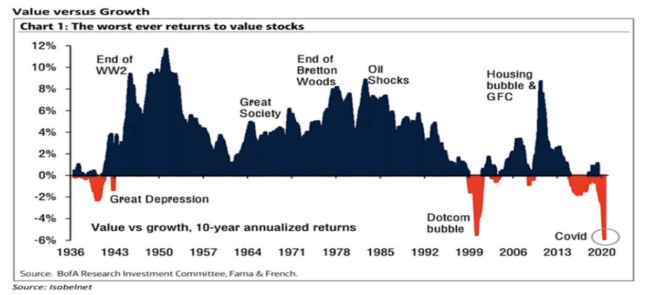 the worst ever returns to value stocks graph