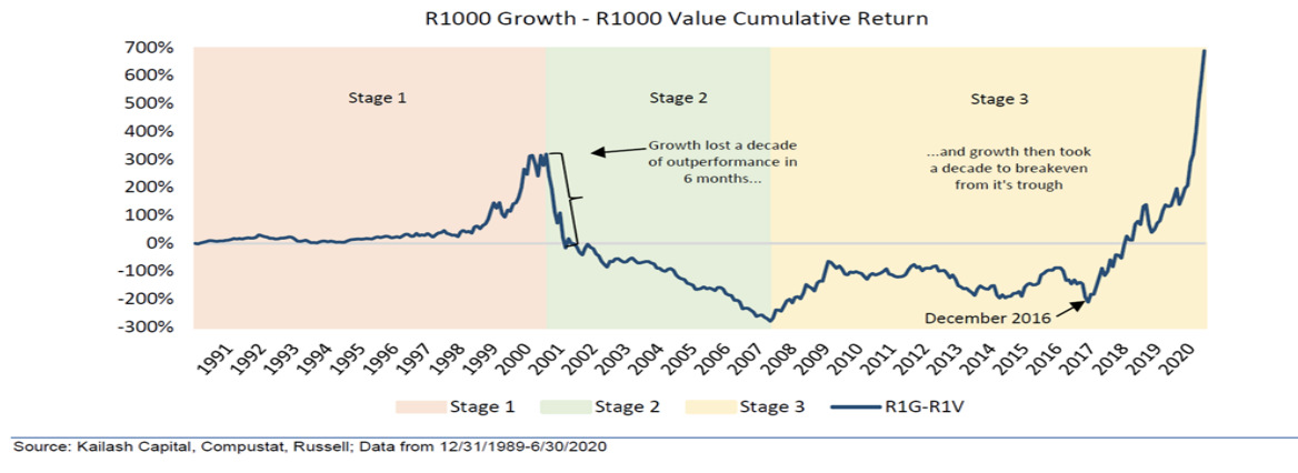 r1000 growth - r1000 value cumulative return