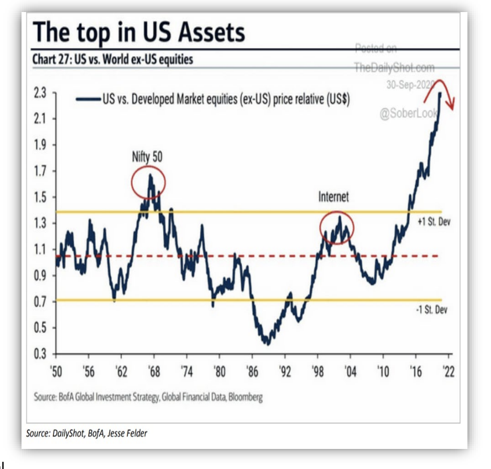 the top in U.S. assets