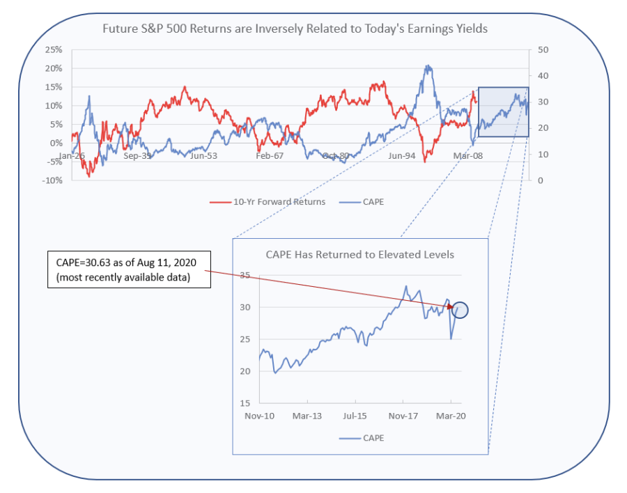 future s&p 500 returns are inversely related to today's earning yields